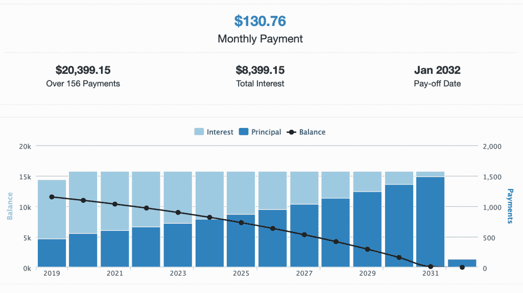yearly graph of spending on a 13 year repayment plan